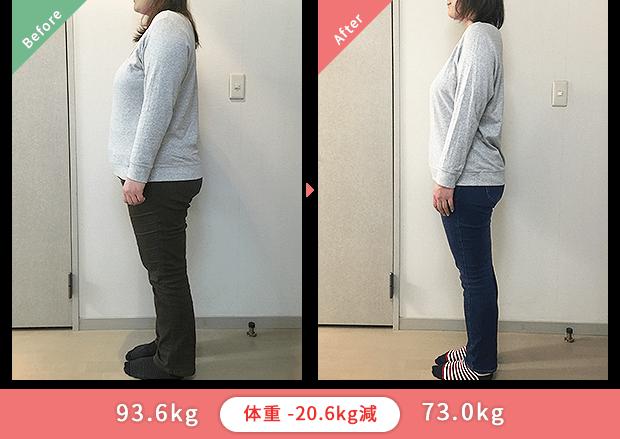 93.6kgから73.0kg 体重-20.6kg減